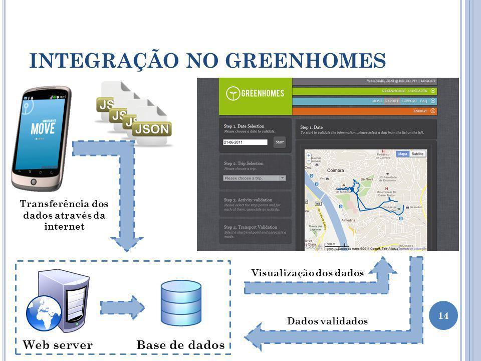 14 INTEGRAÇÃO NO GREENHOMES Web serverBase de dados Transferência dos dados através da internet Visualização dos dados Dados validados