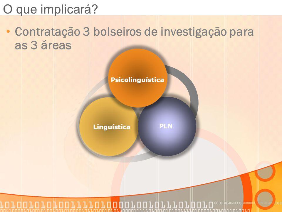 Linguística Psicolinguística PLN O que implicará? Contratação 3 bolseiros de investigação para as 3 áreas