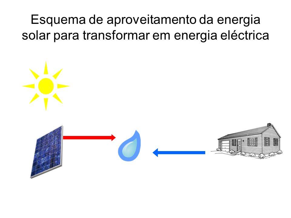 Esquema de aproveitamento da energia solar para transformar em energia eléctrica