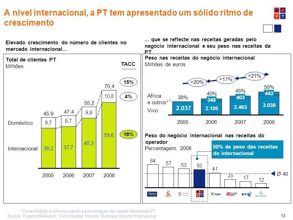 12 A Vivo demonstrou uma forte performance operacional como resultado do turnaround Crescimento de clientes com disseminação da tecnologia GSM… Educaç