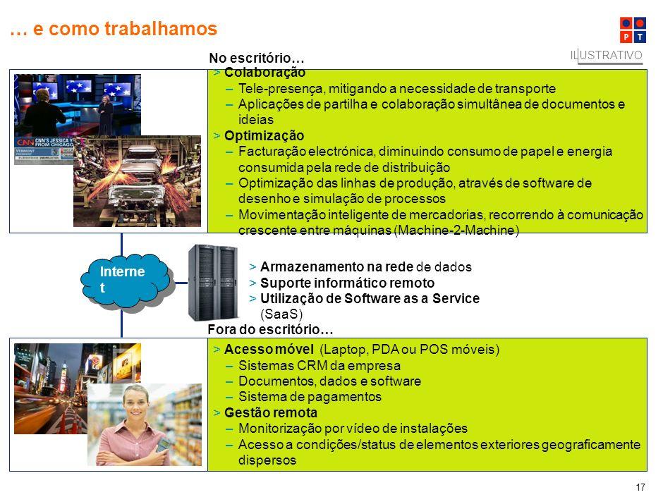 16 No futuro a PT continuará a materializar a sua visão para a mudança da forma como vivemos… ILUSTRATIVO >Comunicação –Video-chamada e tele-conferênc