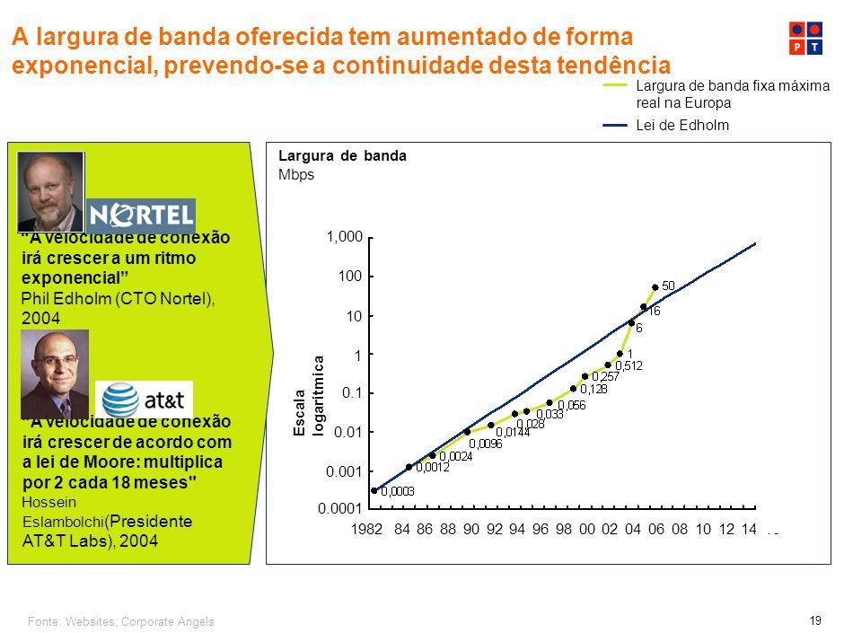 18 Largura de banda necessária para serviço rápido e eficaz Mbps Crescente necessidade de largura de banda (up e down) O mundo em rede coloca uma pres