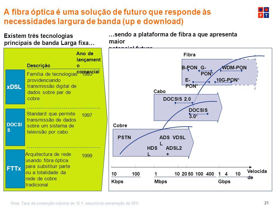 20 Agenda Um operador multinacional Visão de futuro As redes de futuro