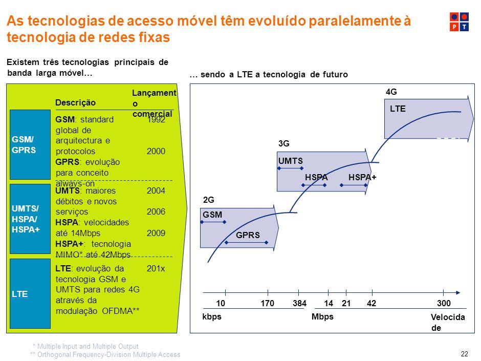 21 …sendo a plataforma de fibra a que apresenta maior potencial futuro Existem três tecnologias principais de banda Larga fixa… 10100 110 Velocida de