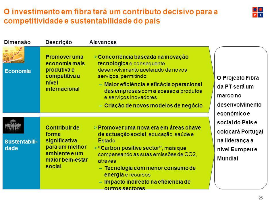 24 O investimento em redes de fibra óptica depende, em grande medida, do sucesso comercial do operador 35% Directo por casa passada (materiais + MDO)