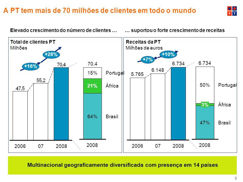 3 A PT tem mais de 70 milhões de clientes em todo o mundo Elevado crescimento do número de clientes …… suportou o forte crescimento de receitas Total de clientes PT Milhões Receitas da PT Milhões de euros 2006072008 +16% +28% 5.765 2006 6.148 07 6.734 2008 +7% +10% 15% 21% 64% 70,4 2008 Portugal África Brasil 50% 3% 47%Brasil África Portugal 2008 6.734 Multinacional geograficamente diversificada com presença em 14 países