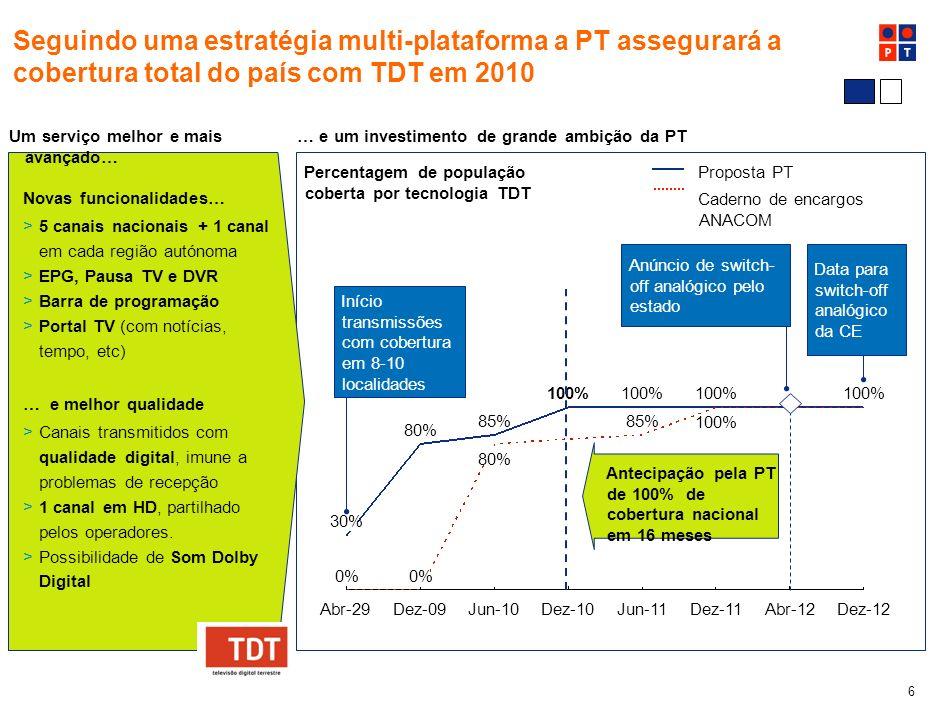 6 0% Dez-10 100% 85% Jun-11Dez-12 100% Abr-12Dez-11 100% Dez-09 85% 80% Jun-10 100% 30% 0% 80% Seguindo uma estratégia multi-plataforma a PT assegurará a cobertura total do país com TDT em 2010 Abr-29 Anúncio de switch- off analógico pelo estado Data para switch-off analógico da CE Antecipação pela PT de 100% de cobertura nacional em 16 meses Proposta PT Caderno de encargos ANACOM >Canais transmitidos com qualidade digital, imune a problemas de recepção >1 canal em HD, partilhado pelos operadores.