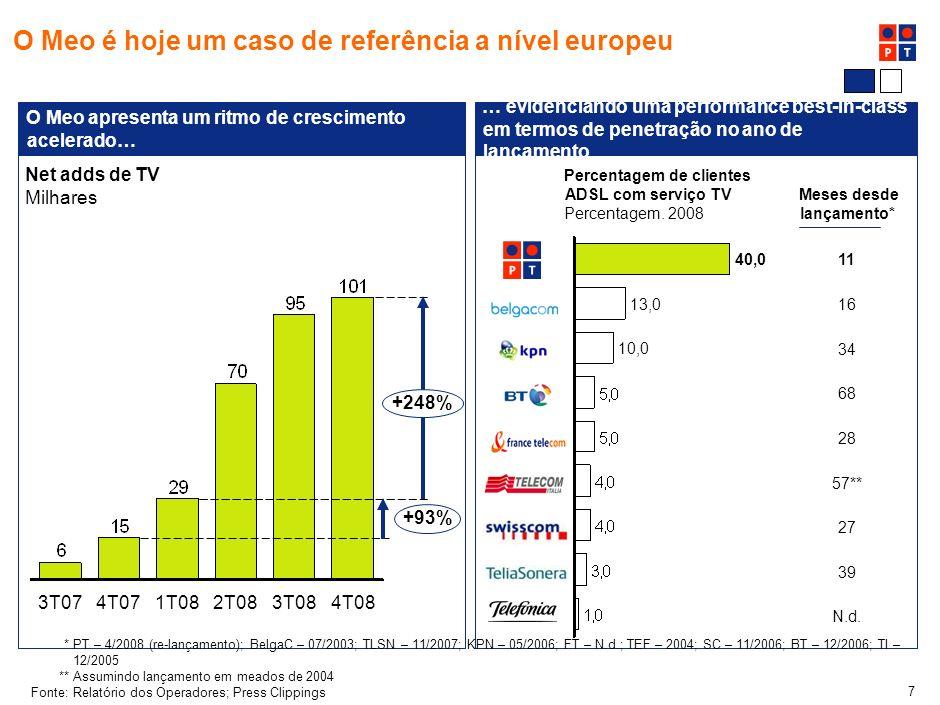 7 O Meo é hoje um caso de referência a nível europeu O Meo apresenta um ritmo de crescimento acelerado… … evidenciando uma performance best-in-class em termos de penetração no ano de lançamento Net adds de TV Milhares 2T083T084T081T084T073T07 +93% +248% Percentagem de clientes ADSL com serviço TV Percentagem.