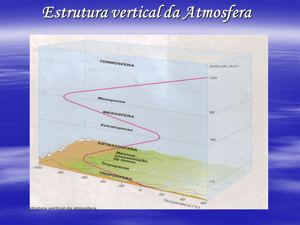 TroposferaEstratosferaMesosfera Termosfera (ionosfera) Exosfera