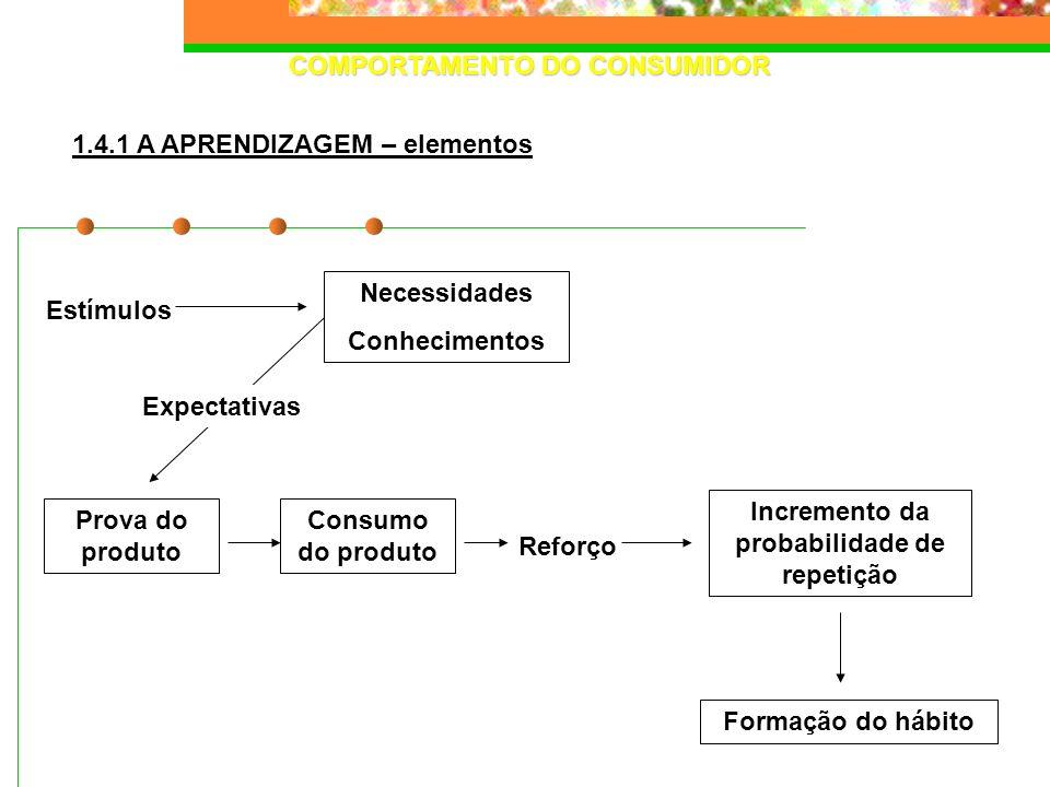 COMPORTAMENTO DO CONSUMIDOR Necessidades Conhecimentos Prova do produto Consumo do produto Incremento da probabilidade de repetição Formação do hábito