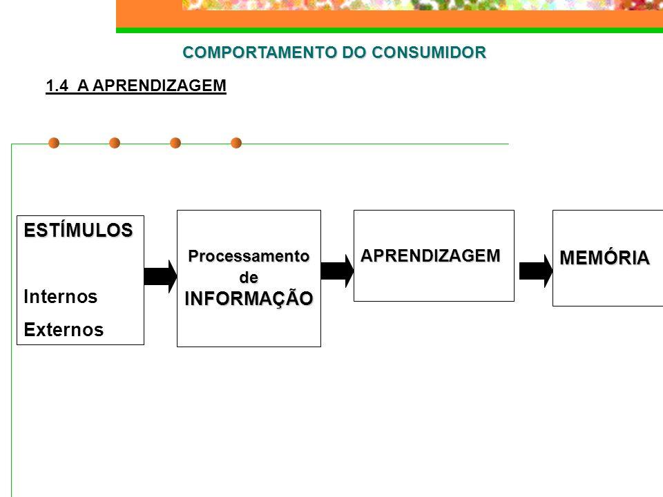 COMPORTAMENTO DO CONSUMIDOR 1.4 A APRENDIZAGEM ESTÍMULOS Internos Externos Processamento de INFORMAÇÃO APRENDIZAGEMMEMÓRIA