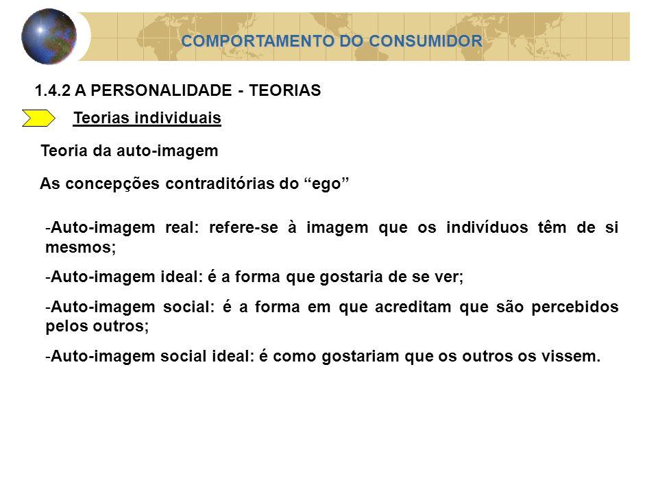 Teorias individuais COMPORTAMENTO DO CONSUMIDOR 1.4.2 A PERSONALIDADE - TEORIAS Teoria da auto-imagem As concepções contraditórias do ego -Auto-imagem