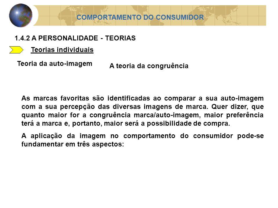 Teorias individuais COMPORTAMENTO DO CONSUMIDOR 1.4.2 A PERSONALIDADE - TEORIAS Teoria da auto-imagem A teoria da congruência As marcas favoritas são