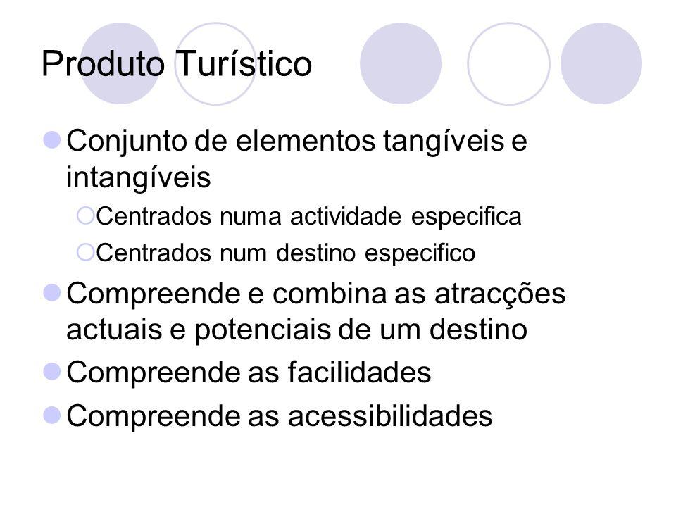 Produto Turístico Conjunto de elementos tangíveis e intangíveis Centrados numa actividade especifica Centrados num destino especifico Compreende e com