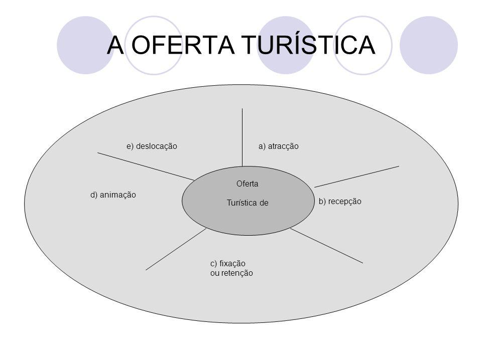 Oferta Turística de a) atracçãoe) deslocação d) animação b) recepção c) fixação ou retenção