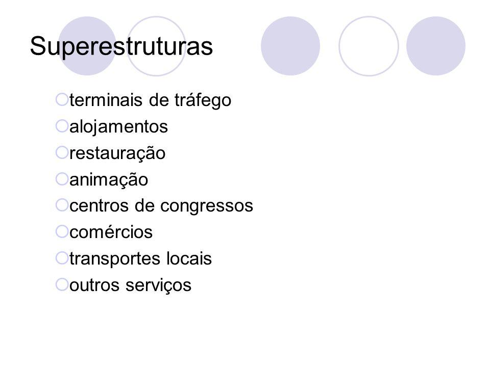 Superestruturas terminais de tráfego alojamentos restauração animação centros de congressos comércios transportes locais outros serviços