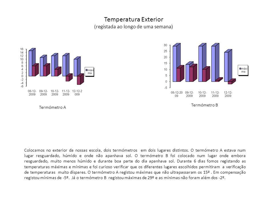 Temperatura Exterior (registada ao longo de uma semana) Colocamos no exterior da nossas escola, dois termómetros em dois lugares distintos. O termómet