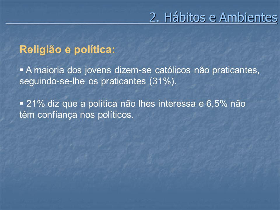2. Hábitos e Ambientes 2. Hábitos e Ambientes Religião e política: A maioria dos jovens dizem-se católicos não praticantes, seguindo-se-lhe os pratica