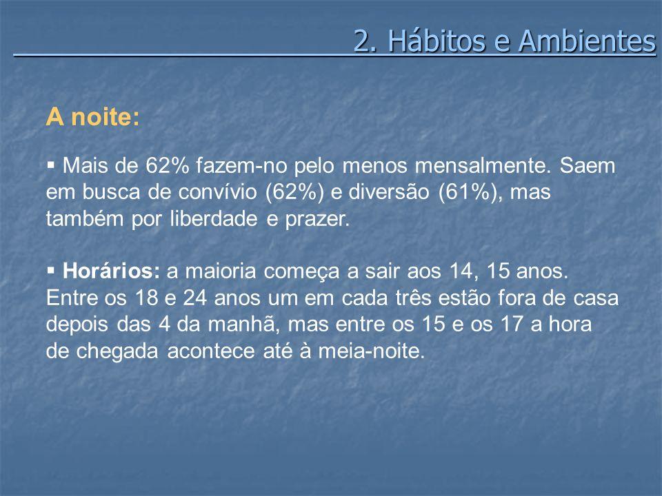 2. Hábitos e Ambientes 2. Hábitos e Ambientes A noite: Mais de 62% fazem-no pelo menos mensalmente. Saem em busca de convívio (62%) e diversão (61%),