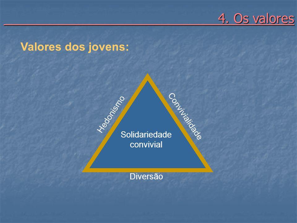 4. Os valores 4. Os valores Valores dos jovens: Hedonismo Convivialidade Diversão Solidariedade convivial