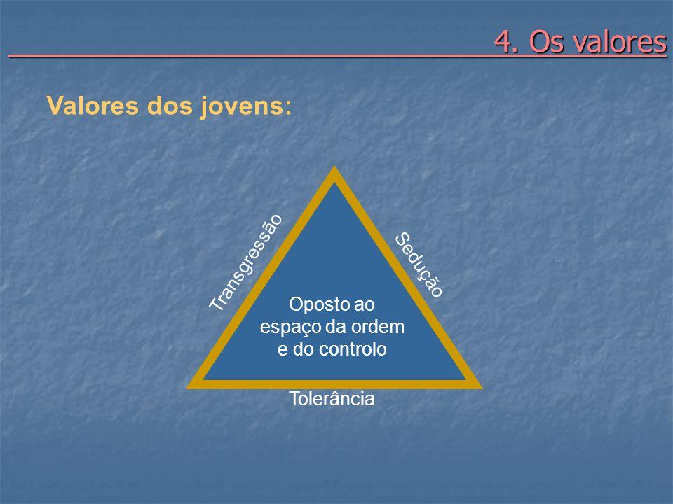 4. Os valores 4. Os valores Valores dos jovens: Transgressão Sedução Tolerância Oposto ao espaço da ordem e do controlo