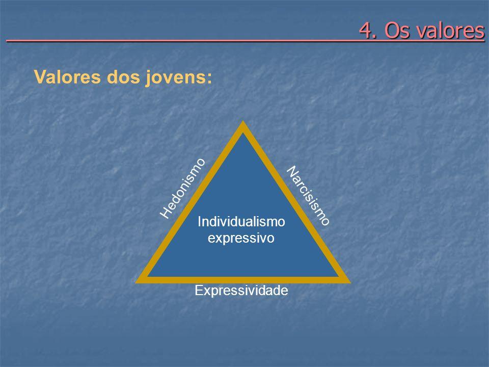 4. Os valores 4. Os valores Valores dos jovens: Hedonismo Narcisismo Expressividade Individualismo expressivo