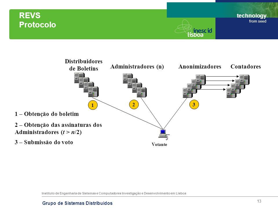 Instituto de Engenharia de Sistemas e Computadores Investigação e Desenvolvimento em Lisboa technology from seed Grupo de Sistemas Distribuídos 13 REV
