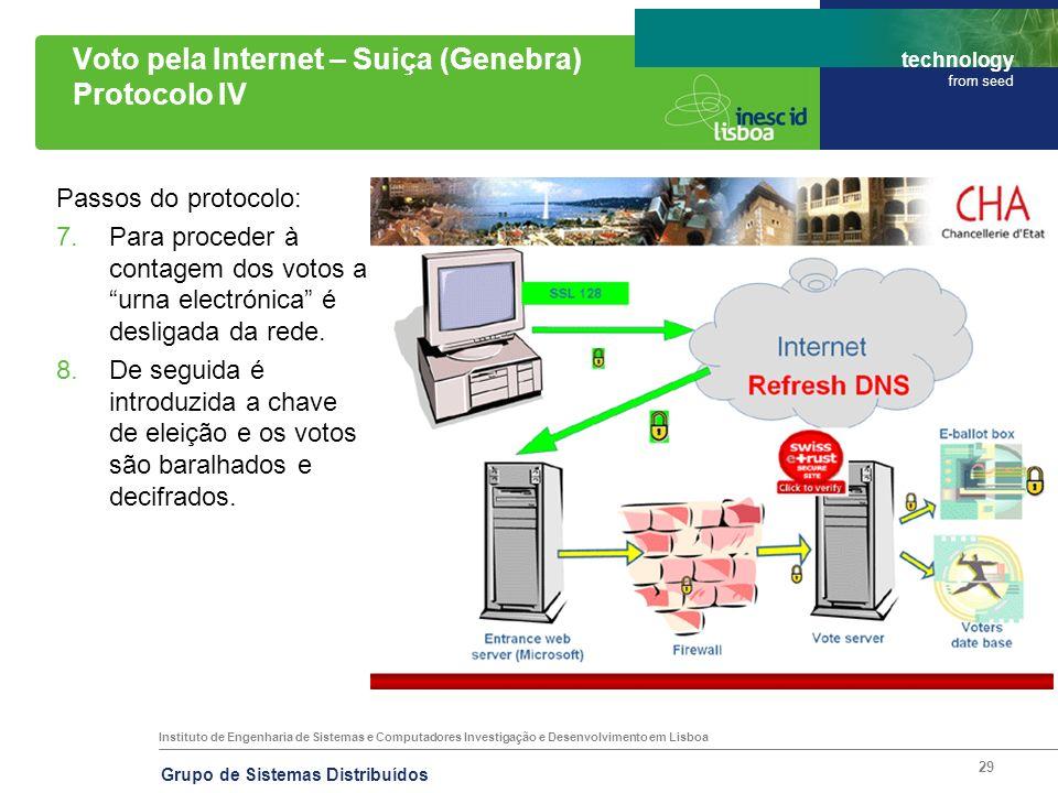 Instituto de Engenharia de Sistemas e Computadores Investigação e Desenvolvimento em Lisboa technology from seed Grupo de Sistemas Distribuídos 29 Vot