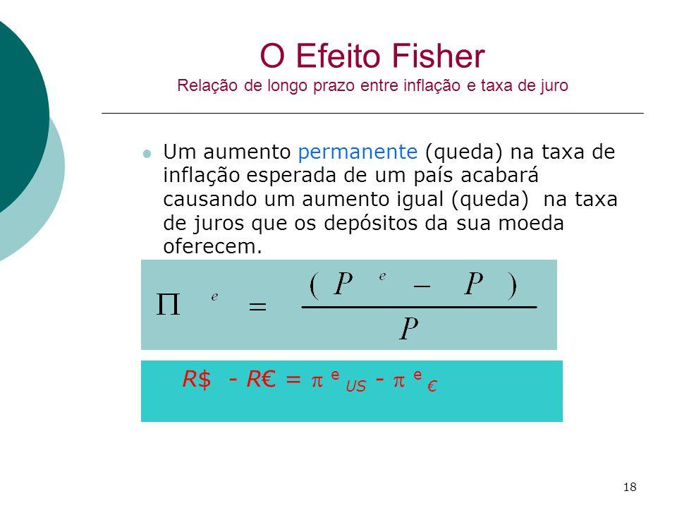 18 O Efeito Fisher Relação de longo prazo entre inflação e taxa de juro Um aumento permanente (queda) na taxa de inflação esperada de um país acabará