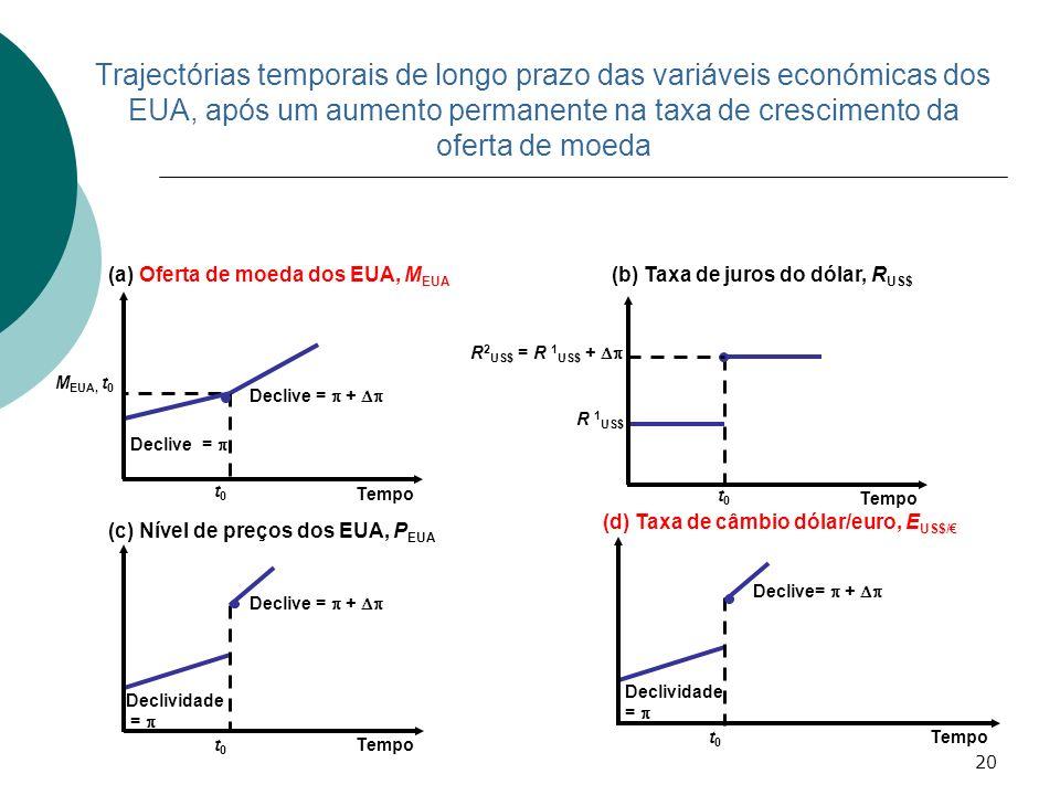 20 (a) Oferta de moeda dos EUA, M EUA Declive = + t0t0 M EUA, t 0 Declive = Tempo (d) Taxa de câmbio dólar/euro, E US$/ Declive= + Declividade = t0t0