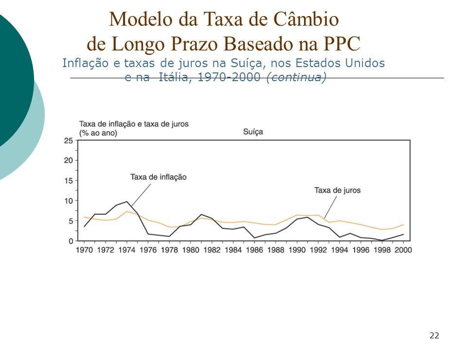 22 Modelo da Taxa de Câmbio de Longo Prazo Baseado na PPC Inflação e taxas de juros na Suíça, nos Estados Unidos e na Itália, 1970-2000 (continua)