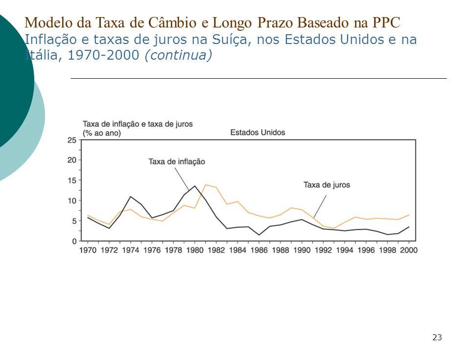 23 Modelo da Taxa de Câmbio e Longo Prazo Baseado na PPC Inflação e taxas de juros na Suíça, nos Estados Unidos e na Itália, 1970-2000 (continua)