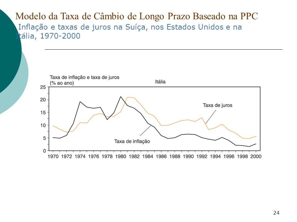 24 Modelo da Taxa de Câmbio de Longo Prazo Baseado na PPC Inflação e taxas de juros na Suíça, nos Estados Unidos e na Itália, 1970-2000