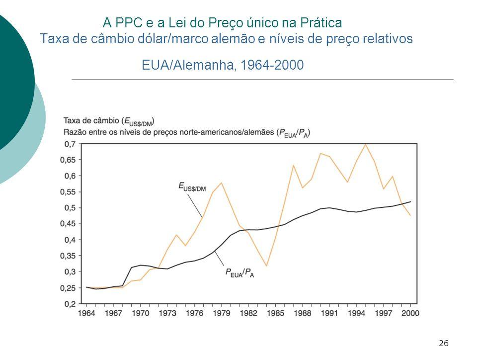 26 A PPC e a Lei do Preço único na Prática Taxa de câmbio dólar/marco alemão e níveis de preço relativos EUA/Alemanha, 1964-2000