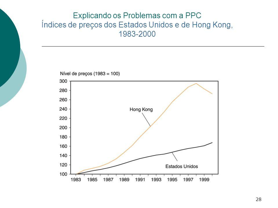 28 Explicando os Problemas com a PPC Índices de preços dos Estados Unidos e de Hong Kong, 1983-2000