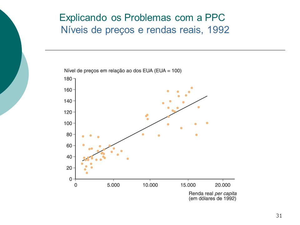 31 Explicando os Problemas com a PPC Níveis de preços e rendas reais, 1992
