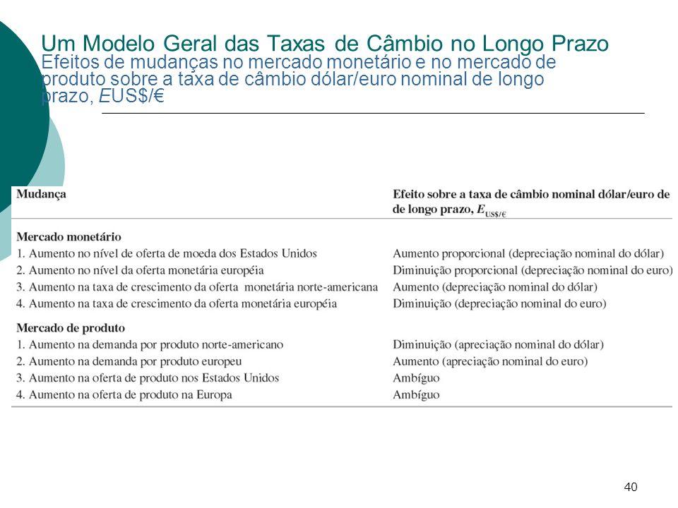 40 Um Modelo Geral das Taxas de Câmbio no Longo Prazo Efeitos de mudanças no mercado monetário e no mercado de produto sobre a taxa de câmbio dólar/eu