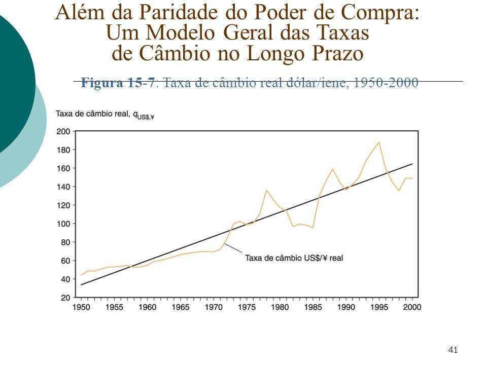41 Além da Paridade do Poder de Compra: Um Modelo Geral das Taxas de Câmbio no Longo Prazo Figura 15-7: Taxa de câmbio real dólar/iene, 1950-2000