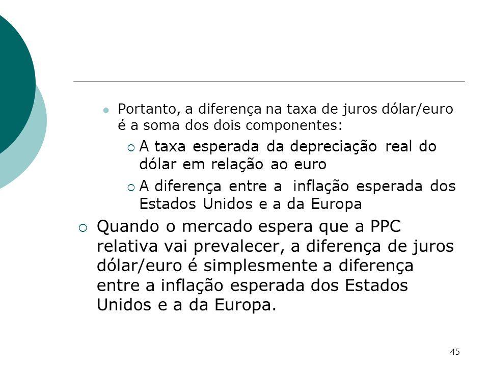45 Portanto, a diferença na taxa de juros dólar/euro é a soma dos dois componentes: A taxa esperada da depreciação real do dólar em relação ao euro A