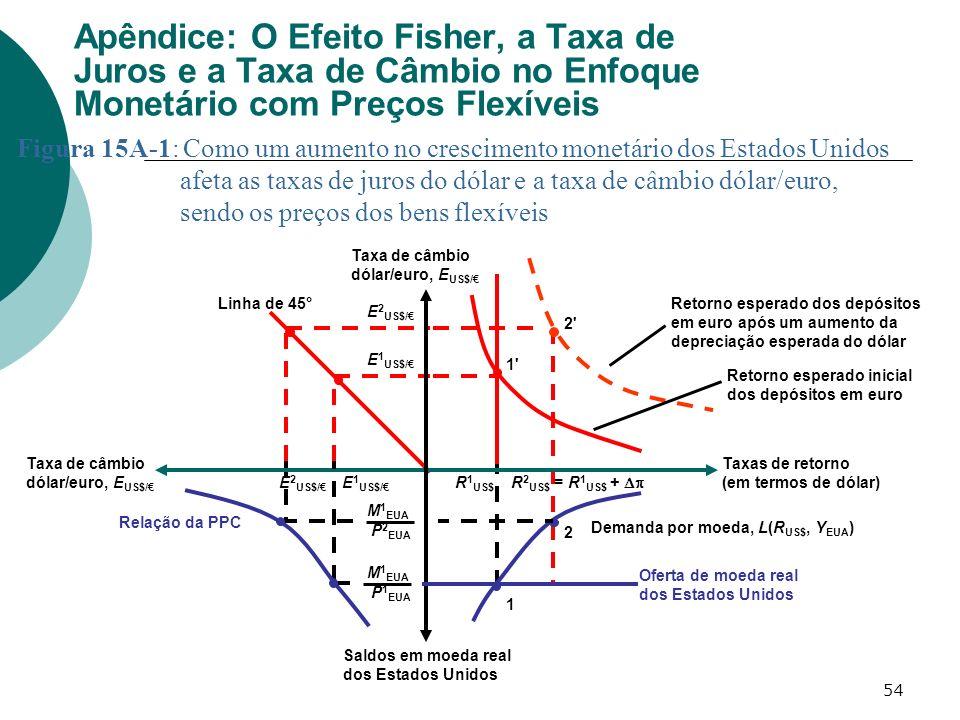 54 Apêndice: O Efeito Fisher, a Taxa de Juros e a Taxa de Câmbio no Enfoque Monetário com Preços Flexíveis Figura 15A-1: Como um aumento no cresciment