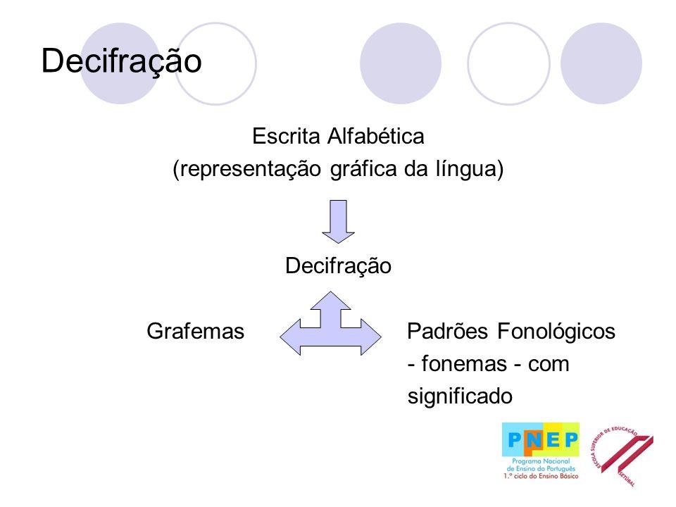 Decifração Escrita Alfabética (representação gráfica da língua) Decifração Grafemas Padrões Fonológicos - fonemas - com significado