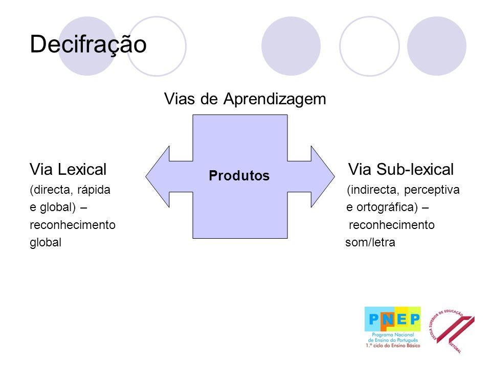 Decifração Vias de Aprendizagem Via Lexical Via Sub-lexical (directa, rápida (indirecta, perceptiva e global) – e ortográfica) – reconhecimento global