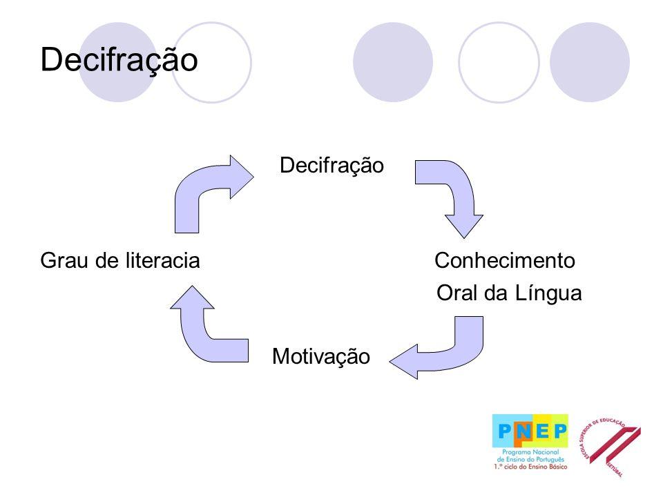 Decifração Antes da decifração A facilidade em aprender a decifrar depende essencialmente dos conhecimentos linguísticos que possui, do grau de comportamentos emergentes da leitura e da consciência fonológica.