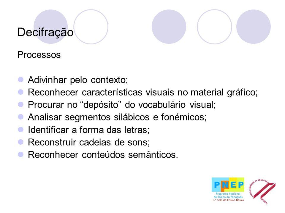 Decifração Processos Adivinhar pelo contexto; Reconhecer características visuais no material gráfico; Procurar no depósito do vocabulário visual; Anal