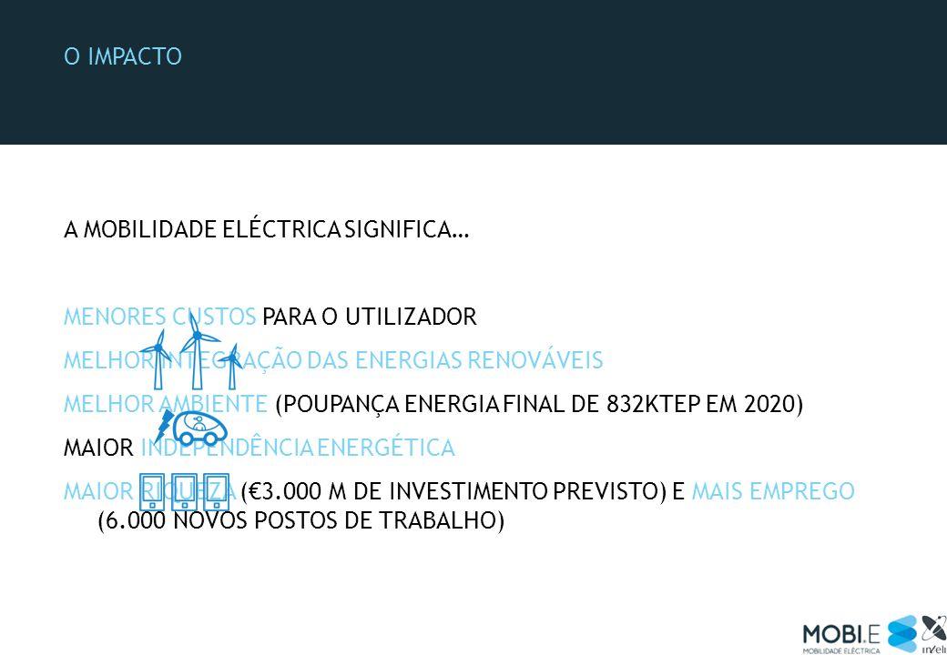 O IMPACTO A MOBILIDADE ELÉCTRICA SIGNIFICA… MENORES CUSTOS PARA O UTILIZADOR MELHOR INTEGRAÇÃO DAS ENERGIAS RENOVÁVEIS MELHOR AMBIENTE (POUPANÇA ENERG