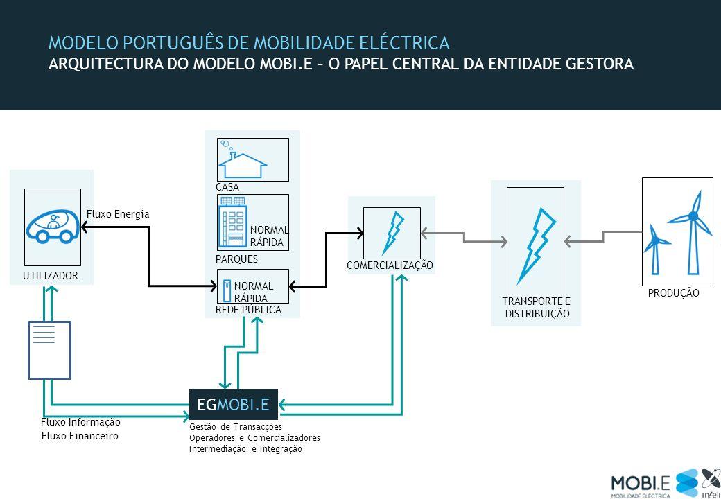 PRODUÇÃO TRANSPORTE E DISTRIBUIÇÃO UTILIZADOR Fluxo Energia COMERCIALIZAÇÃO EGMOBI.E Gestão de Transacções Operadores e Comercializadores Intermediaçã