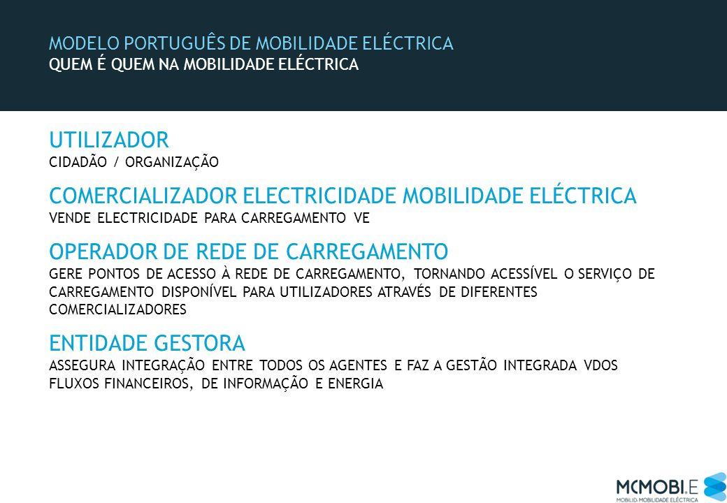 MODELO PORTUGUÊS DE MOBILIDADE ELÉCTRICA QUEM É QUEM NA MOBILIDADE ELÉCTRICA UTILIZADOR CIDADÃO / ORGANIZAÇÃO COMERCIALIZADOR ELECTRICIDADE MOBILIDADE
