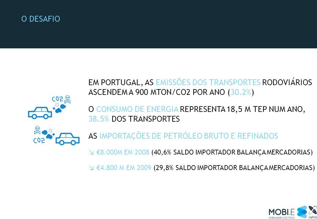 O DESAFIO EM PORTUGAL, AS EMISSÕES DOS TRANSPORTES RODOVIÁRIOS ASCENDEM A 900 MTON/CO2 POR ANO (30.2%) O CONSUMO DE ENERGIA REPRESENTA 18,5 M TEP NUM
