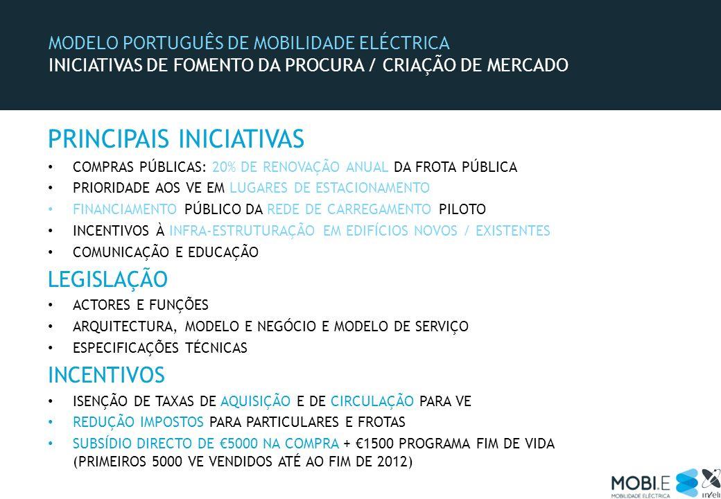 MODELO PORTUGUÊS DE MOBILIDADE ELÉCTRICA INICIATIVAS DE FOMENTO DA PROCURA / CRIAÇÃO DE MERCADO PRINCIPAIS INICIATIVAS COMPRAS PÚBLICAS: 20% DE RENOVA