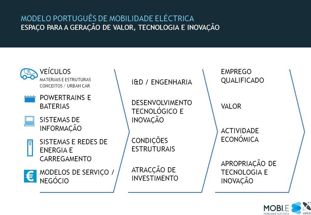MODELO PORTUGUÊS DE MOBILIDADE ELÉCTRICA ESPAÇO PARA A GERAÇÃO DE VALOR, TECNOLOGIA E INOVAÇÃO VEÍCULOS MATERIAIS E ESTRUTURAS CONCEITOS / URBAN CAR P
